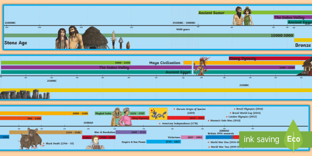 History Middle Ages Timeline Events