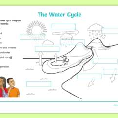 Labelled Diagram Of Water Cycle 1987 Porsche 944 Wiring Labelling Worksheet Ks2 Geography Resources