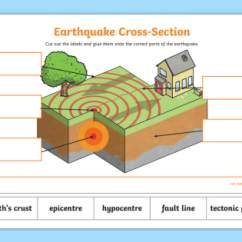 Earthquake Diagram With Labels Man Truck Can Bus Wiring New Cross Section Labelling Activity Earth