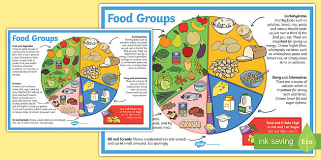 Eat Well Guide Display Poster Food Groups Healthy