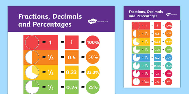 Fractions Decimals and Equivalents Display Poster - displays. fraction