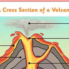 Simple Volcano Diagram 2016 Ford F150 Factory Stereo Wiring Cross Section Labelling Activity - Ks1 Geography