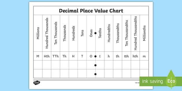 Decimal Place Value Chart - Worksheet / Activity Sheet