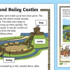 Castle Diagram Worksheet Electrical Wiring Schematic Ks1 Motte And Bailey Differentiated Fact File - Ks1, History