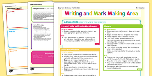 Writing and Mark Making Area Continuous Provision Plan Posters