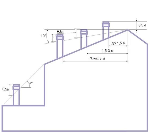 1261494666 1261494666 Правила монтажа стального дымохода и его обслуживания