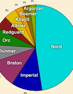 General demographics the unofficial elder scrolls pages uesp also skyrim races chart frodo fullring rh