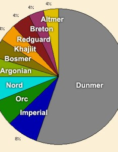 Morrowind demographics also general the unofficial elder scrolls pages uesp rh en