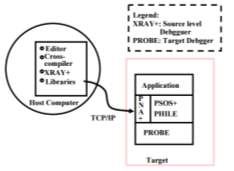 Comprehensive In-depth Study of Real-Time Operating Systems