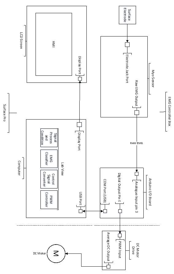 Using EMG Muscle Signal to Control DC Motor