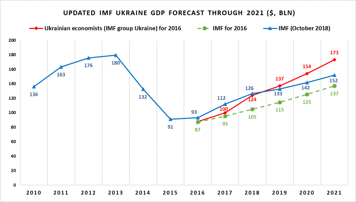 small resolution of source imf world economic outlook 2016 october 2018 october imf group
