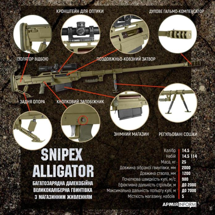 Technical characteristics of the rifle