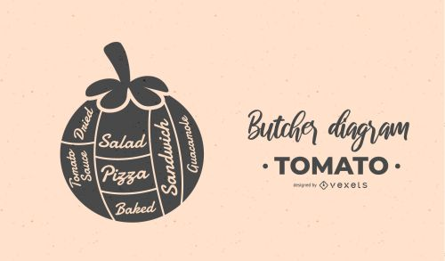 small resolution of tomato butcher diagram design download large image 1701x1000px