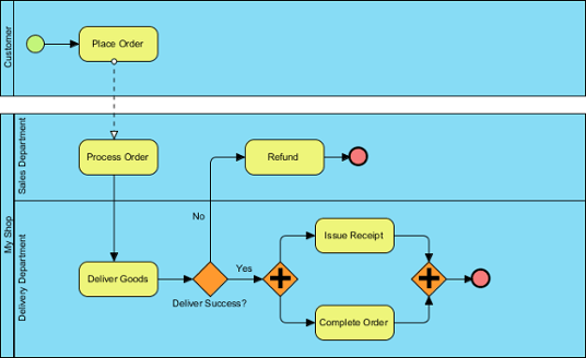 diagram example business process modeling notation subwoofer wiring 4 ohm drawing bpmn a sample