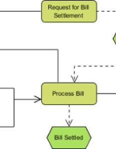 sample epc diagram also how to draw event driven process chain rh visual paradigm