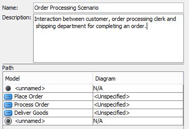 Activity diagram archimetric name and describe scenario ccuart Image collections
