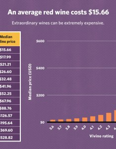 Bottle of wine rating costs usd on average and even better wines become exponentially more expensive as you can see in the chart below also how much does  good cost rh vivino