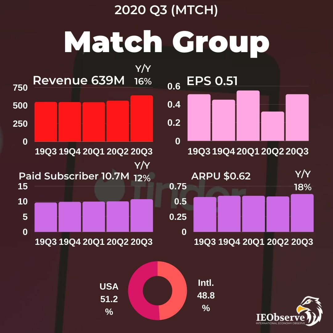 網路交友之王:Tinder 母公司 Match Group 的天羅地網