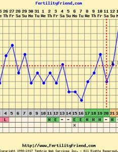 did  pregnancy test on nov th and th got bfn is there any hope to be had also bbt chart madness   so confused trying conceive forums rh community whattoexpect