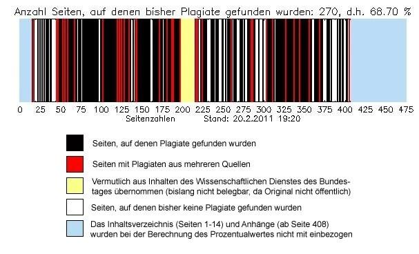 Anzahl Seiten, auf denen bisher Plagiate gefunden wurden