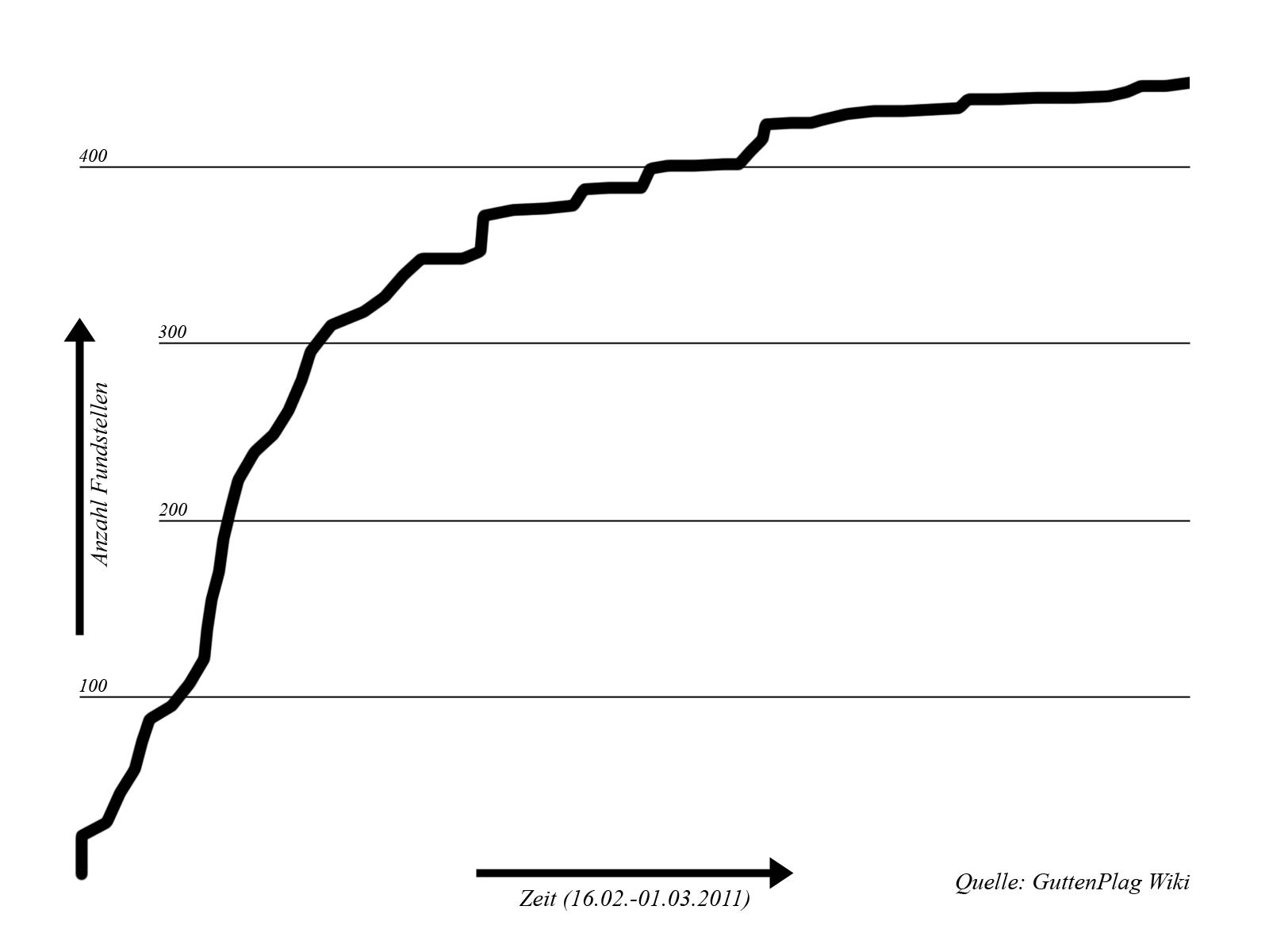 Wachstum der Plagiat-Fundstellen in Guttenbergs Arbeit in der zweiten Februarhälfte