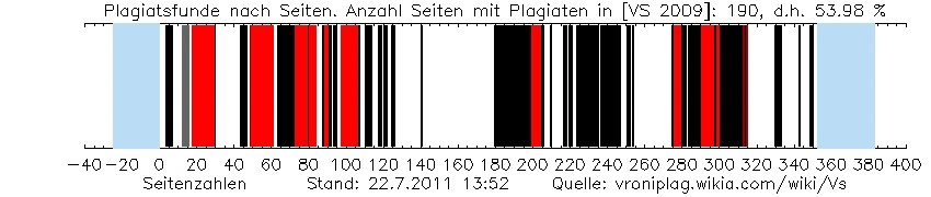 Plagiatsfunde in der Dissertation von Veronica Saß, 25.04.2011