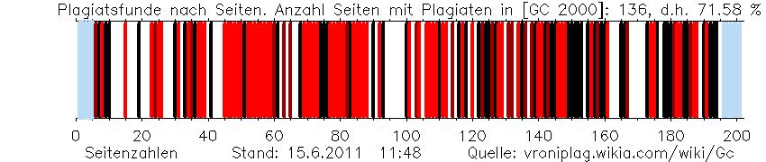 Auf 21,58 % von Chatzimarkakis' Seiten fand VroniPlag bereits Plagiate, 15.05.2011