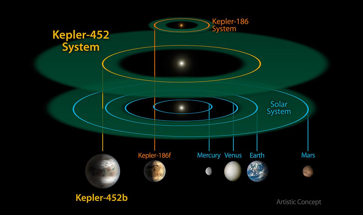 Perché Kepler 452b Non è Ancora Il Gemello Della Terra Wired