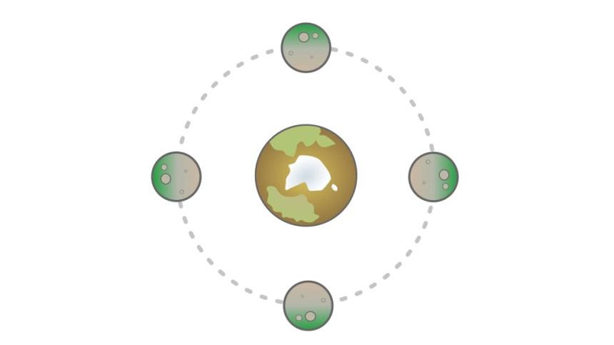Terra piatta rotazione sincrona