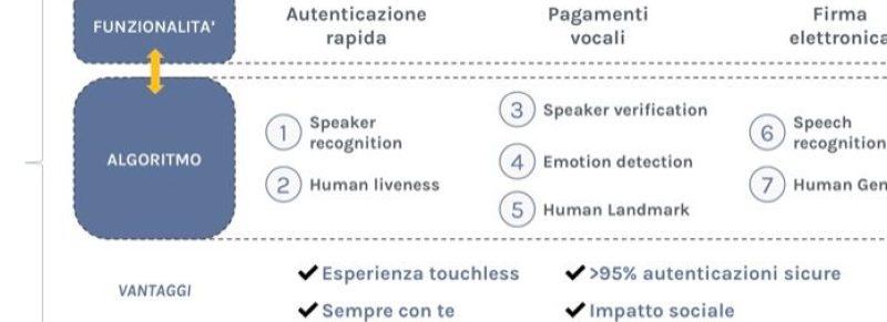 Pagamenti digitali VoiceMe