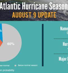 atlantic hurricane season update what can we expect  [ 1280 x 720 Pixel ]