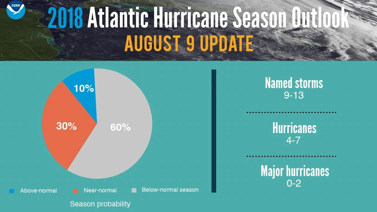 hight resolution of atlantic hurricane season update what can we expect