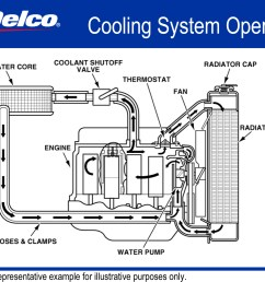 cadillac cts engine diagram for 2002 mini cooper 2008 cadillac cts rear fuse box diagram [ 2197 x 1526 Pixel ]