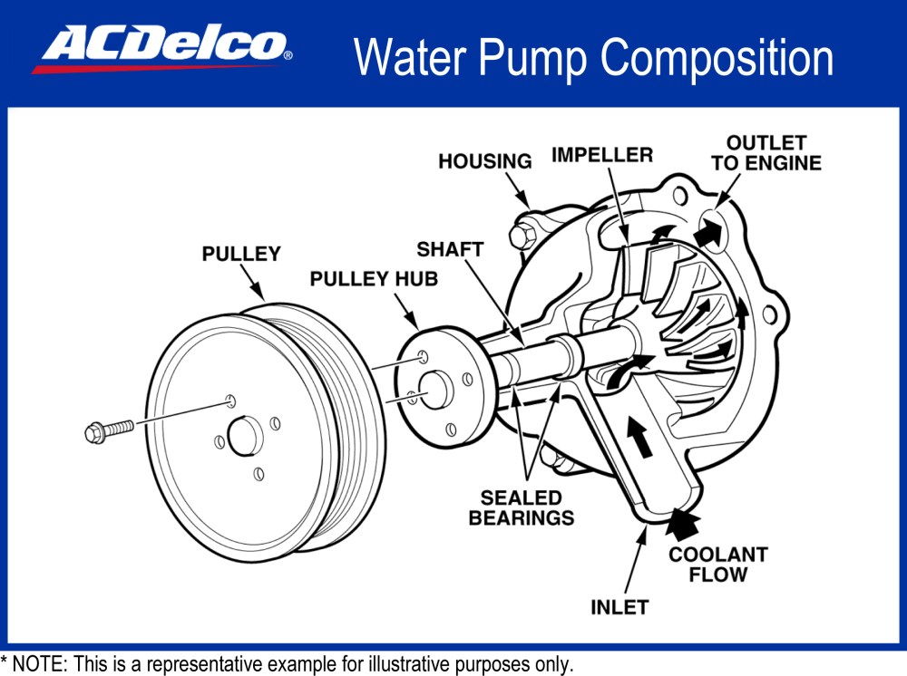 medium resolution of 2001 saturn sl2 engine diagram water pump