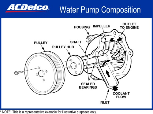 small resolution of 2001 saturn sl2 engine diagram water pump