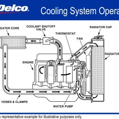 3800 Engine Cooling System Diagram How To Draw Foreign Key In Er Duramax Tcm Problems 2011 Html Autos Post