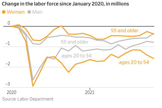 Despite U.S. Employment Gains, Many Women Remain on Labor-Market Sideline