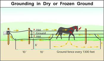 6 Foot Ground Rod < Electric Fence Accessories Zareba