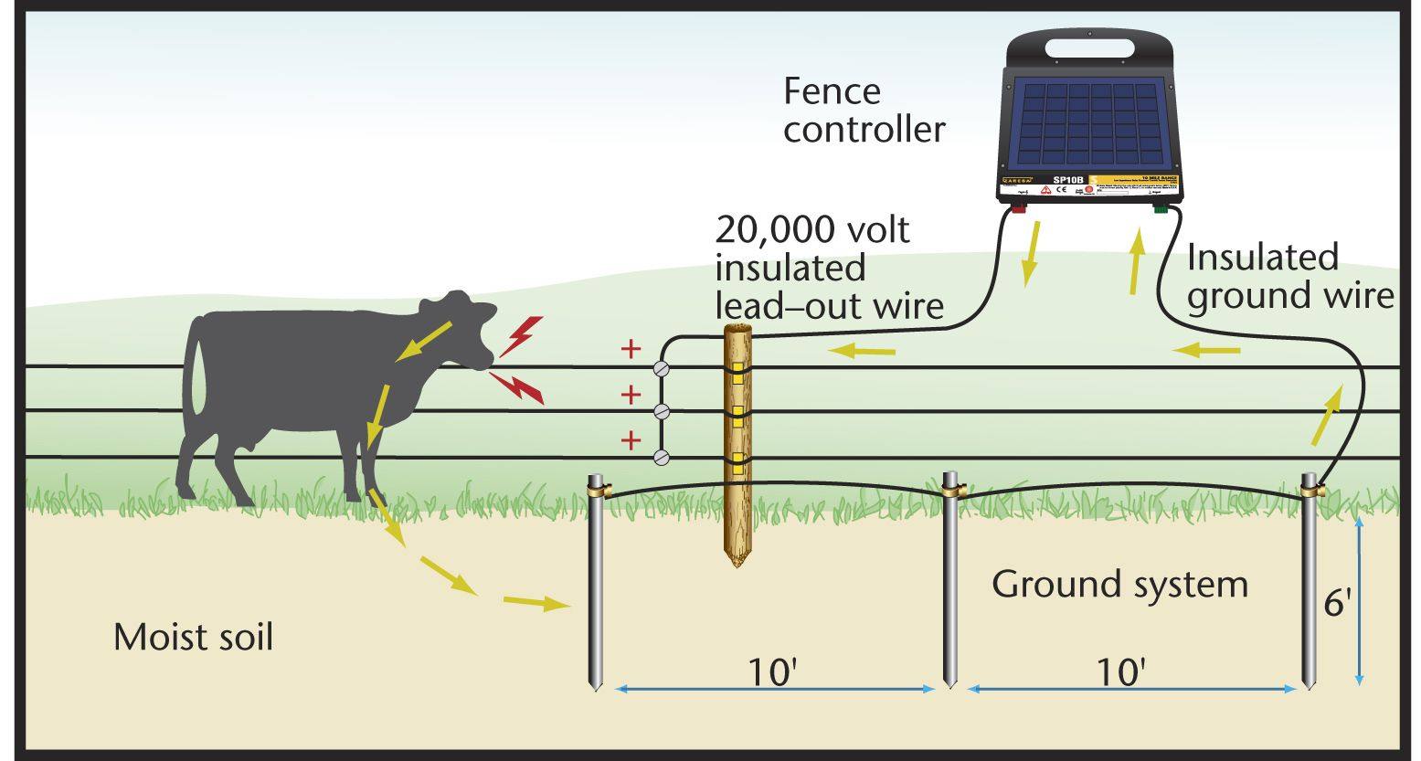 domestic electric fence wiring diagram 2 pin flasher unit ground rod installation grounding zareba how fencing works