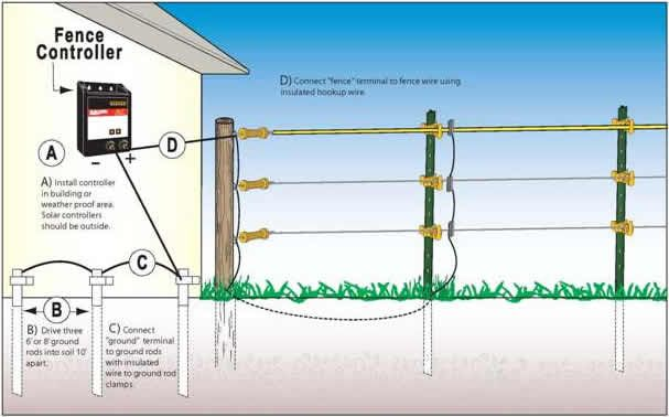 domestic electric fence wiring diagram spark plug chevy 4 3 v6 ground rod installation grounding zareba