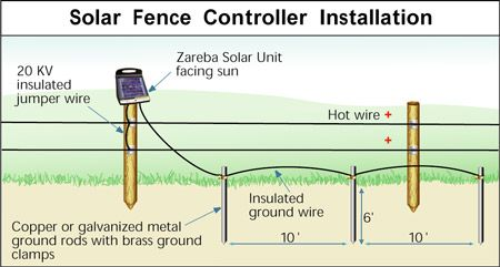 Wiring Diagram For Electric Fence Electric Fence For Dummies