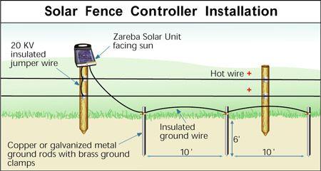 solar powered light wiring diagram 1999 subaru impreza 5 mile charger   fence zareba esp5m-z