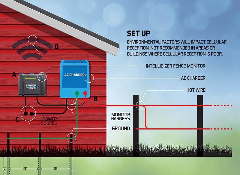 Electric Fence Installation Diagram Besides Electric Fence Charger