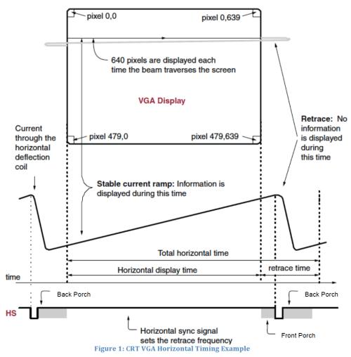 small resolution of vga timing diagram