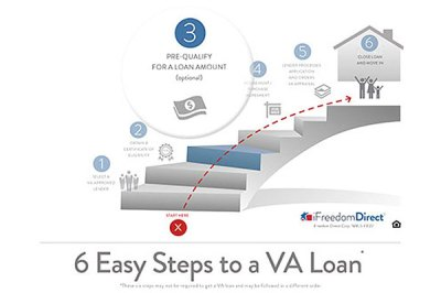 Step-by-Step to a VA Loan: #3 Prequalifying | Military.com