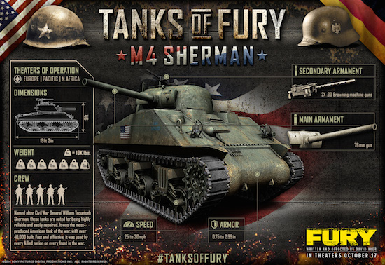 Tanks of Fury 1 M4 Sherman  Militarycom