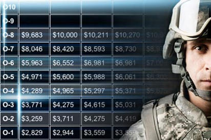 Military pay charts also rh
