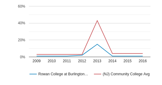 Rowan College at Burlington County Profile (2019-20