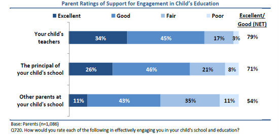 parent ratings of support