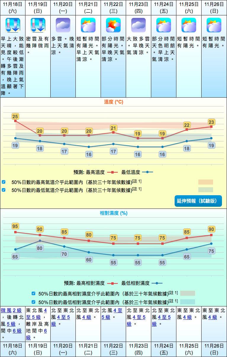 明日氣溫將下跌 下周天氣清涼|大紀元時報 香港|獨立敢言的良心媒體